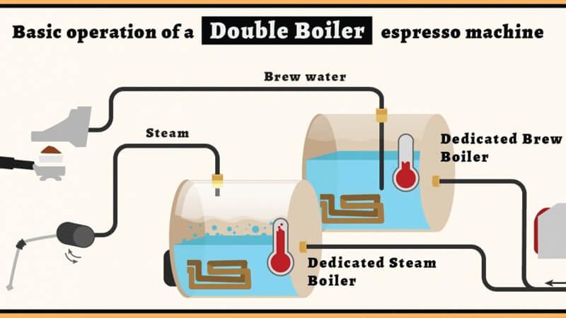 Mesin Kopi Espresso - Water Boiler