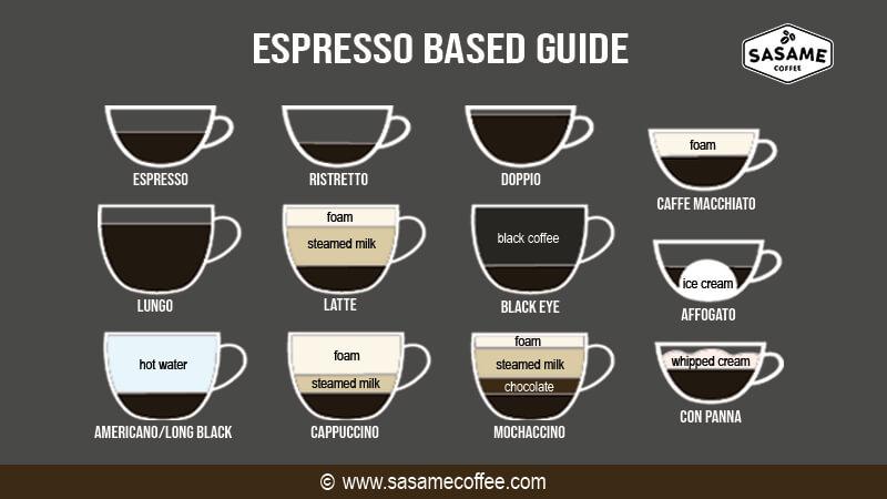 jenis minuman kopi - espresso guide